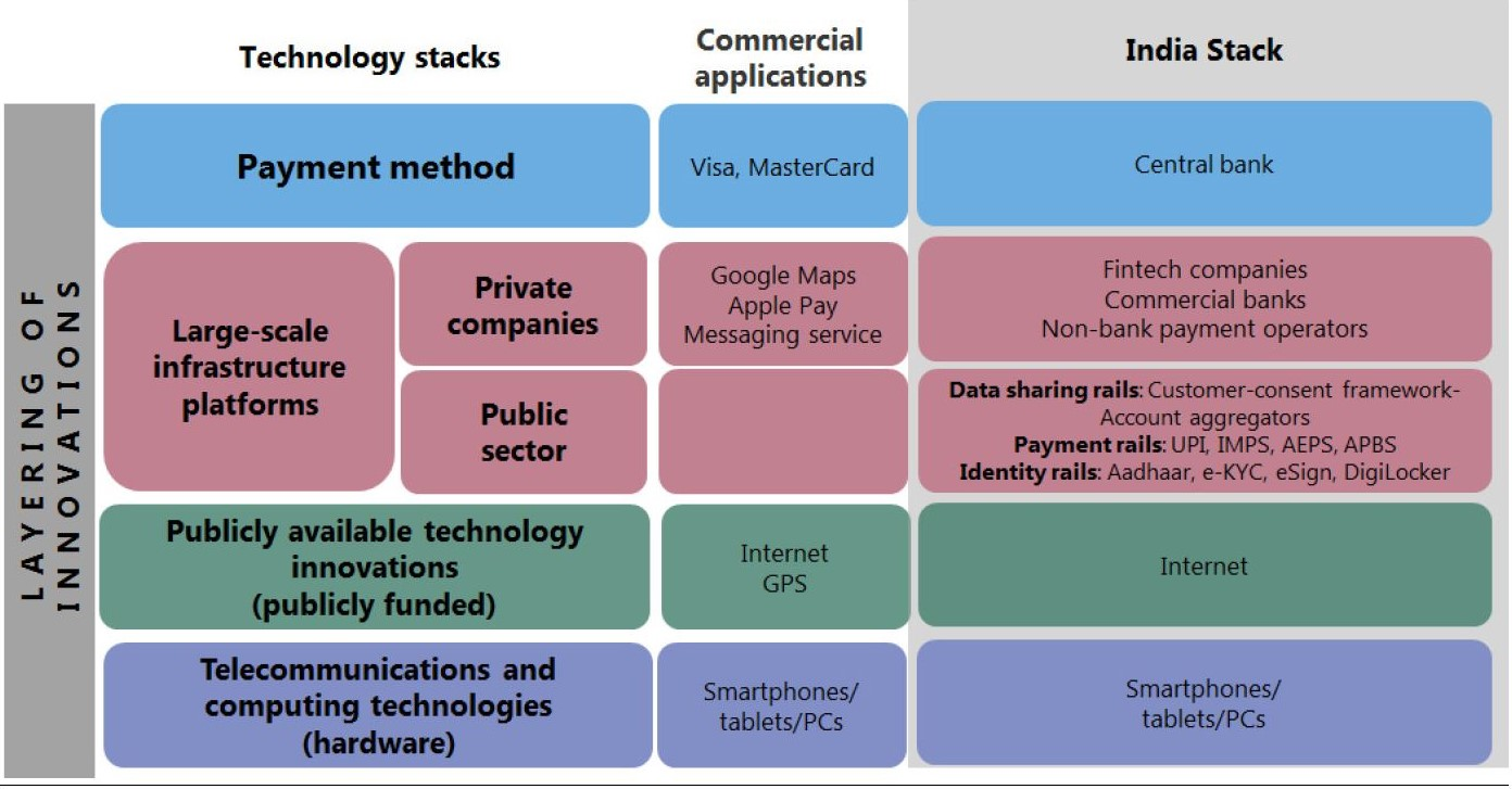 India Technology stack
